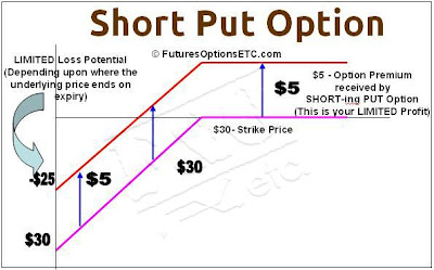 Short Put Option