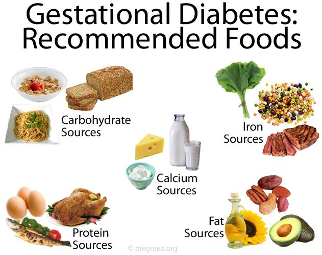 Diabetic diet plan for gestational diabetic people diabetic recipes