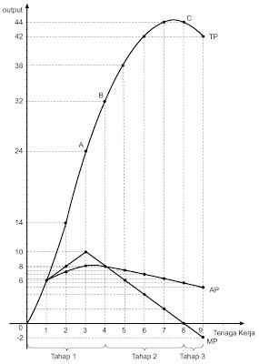 Kurva Produk total, Tambahan produk, dan Produk rata-rata.