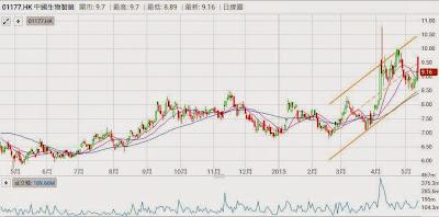 股價  2015年5月   1年圖 中國生物製藥(1177)