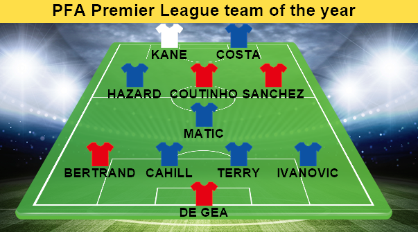 PFA Premier League team of 2015