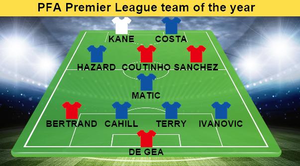 PFA Premier League team of 2015