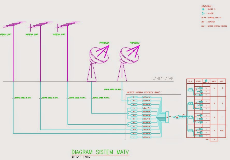 Mekanikal & Elektrikal Gedung: SISTEM MATV (MASTER TELEVISI)