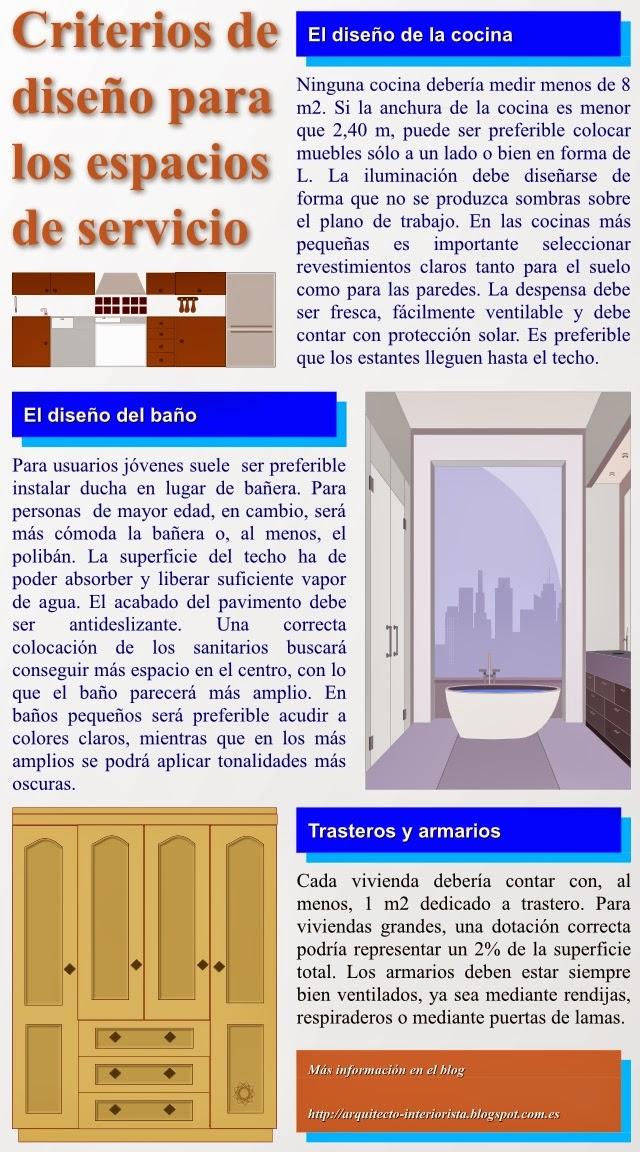 Decoración de la cocina, el baño y los armarios