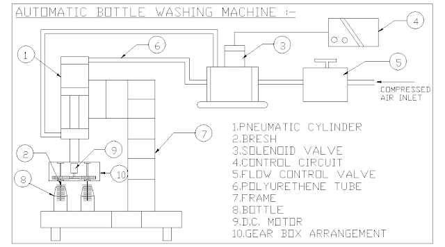 Automatic High Speed Bottle Washing Machine