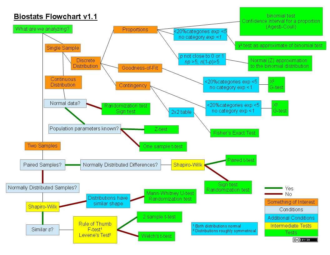 Flowchart for the analysis of biological data conors blog get the flowchart as a pdf a png or an odg geenschuldenfo Choice Image