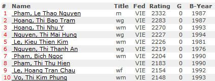 TOP 10 nữ kỳ thủ Cờ Vua mạnh nhất Việt Nam