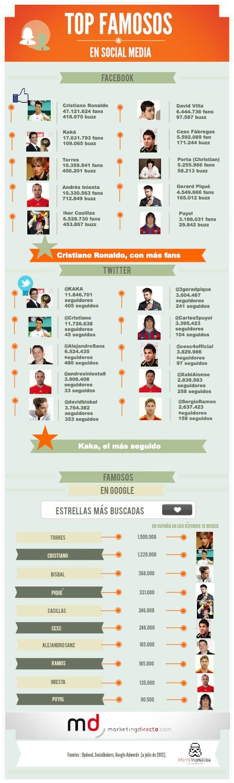 Los 10 famosos más seguidos en españa