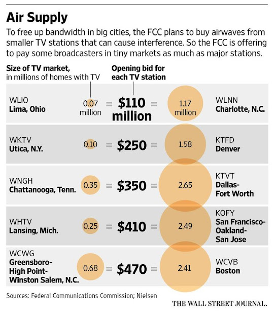 """airwaves  auction opening bid by US TV market"""