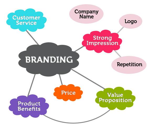Qué es eso del Branding