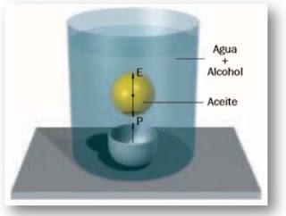 esfera de aceite ingrávida, experimentos caseros, experimentos para niños, experimentos sencillos