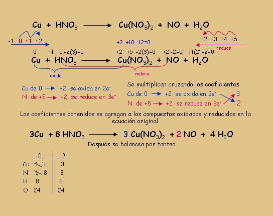 Ecuacion de la fotosintesis balanceada 9