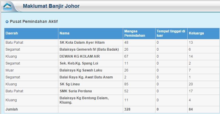 Berita Terkini Banjir Di Johor 29-12-2014