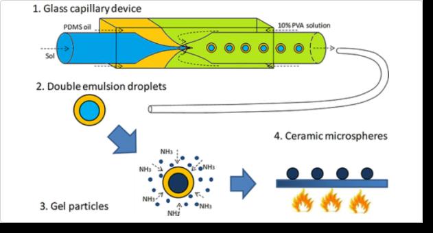Avibert: Fabrication of Ceramic Microspheres by Diffusion ...