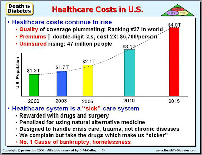 Healthcare costs are continuing to rise every year.