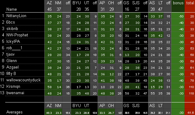 College Football Bowl Results 2