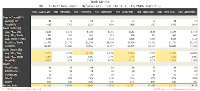 Iron Condor Trade Metrics RUT 52 DTE 12 Delta Risk:Reward Exits