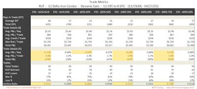 Iron Condor Trade Metrics RUT 52 DTE 12 Delta Risk:Reward Exits