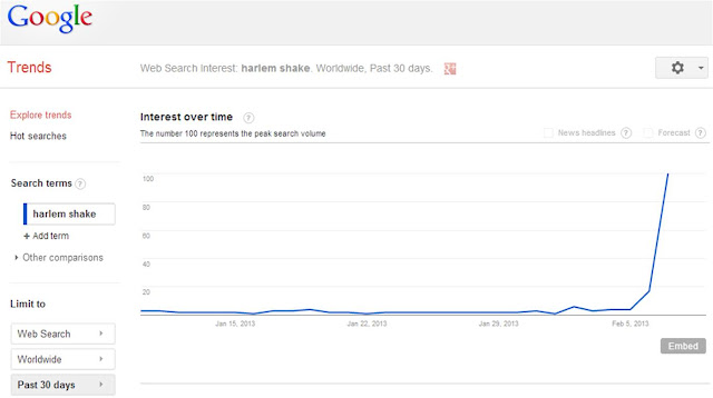 Google search trends Harlem Shake graph
