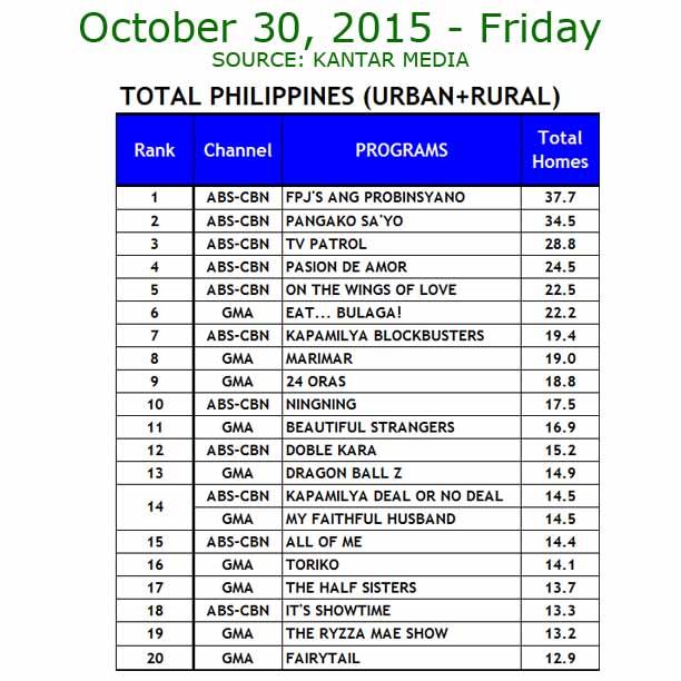 Eat Bulaga vs It's Showtime TV ratings oct 30