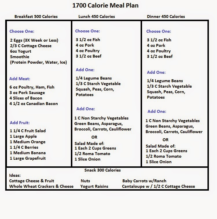 Diet Menu Plans - 1700 Calorie Diet - DIETING