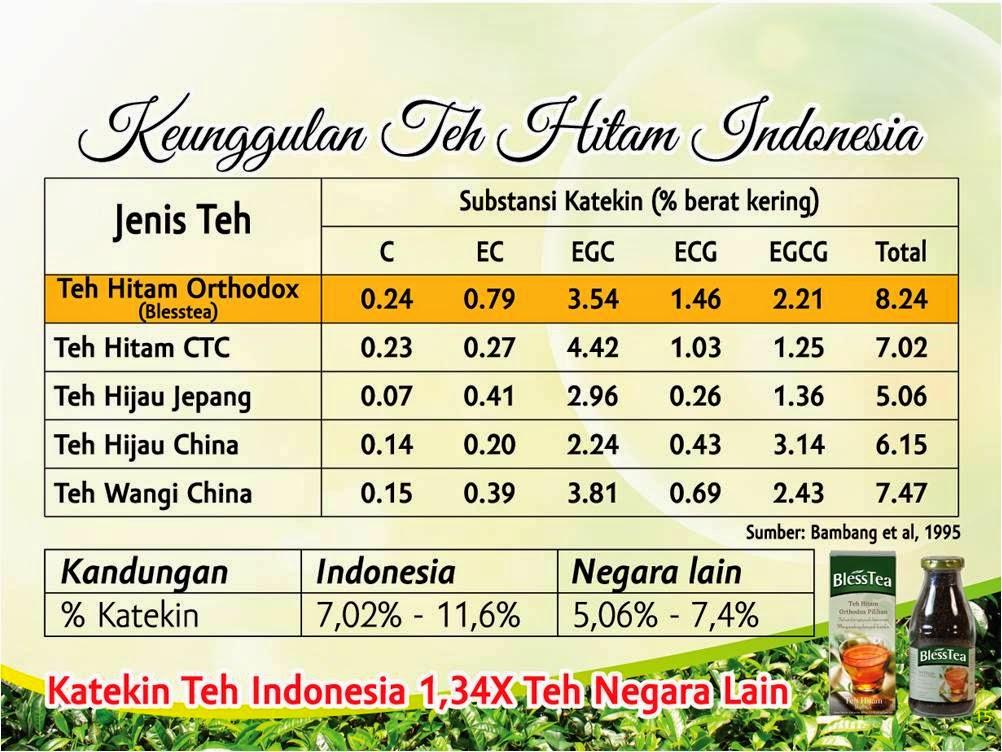 Keunggulan Teh Hitam Indonesia