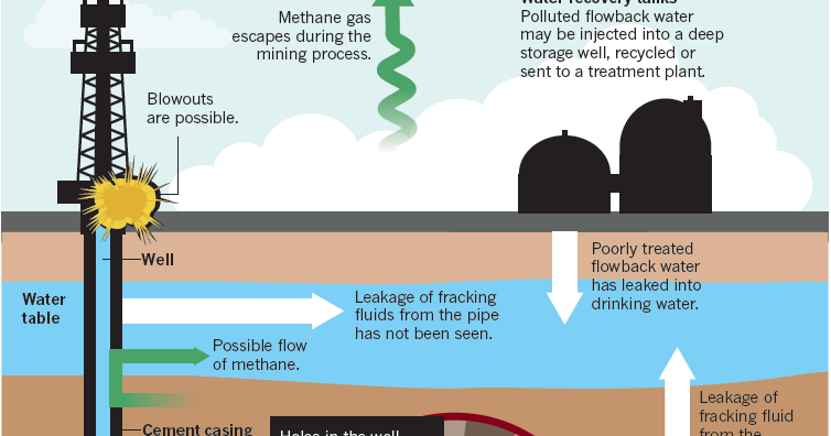a debate about hydraulic fracturing fracking and its environmental impact Hydraulic fracturing requires the use of large  the fluid and minimize its  environmental impacts  in 2011, epa in conjunction with padep further  requested that when considering the acceptance of fracking  although this  issue is still up for debate [63, 64.