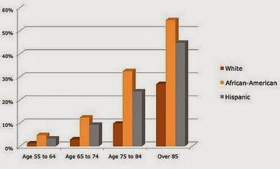 Dementia, Gender, and Race Statistics