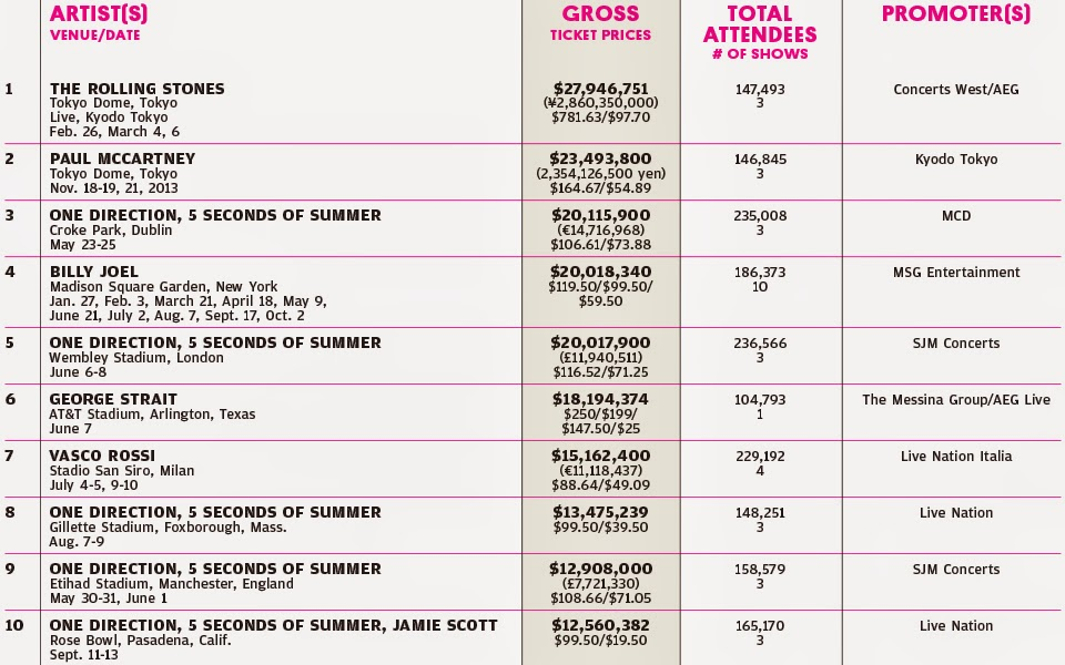Highest Grossing Concerts 2014 image