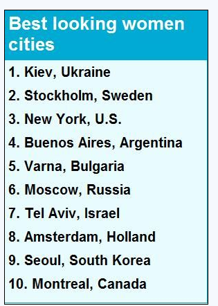 Ukrainian women ranks the first