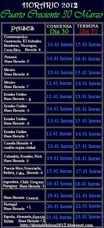 Calendario Dieta de la Luna 2018: Horario comienza/termina Cuarto ...