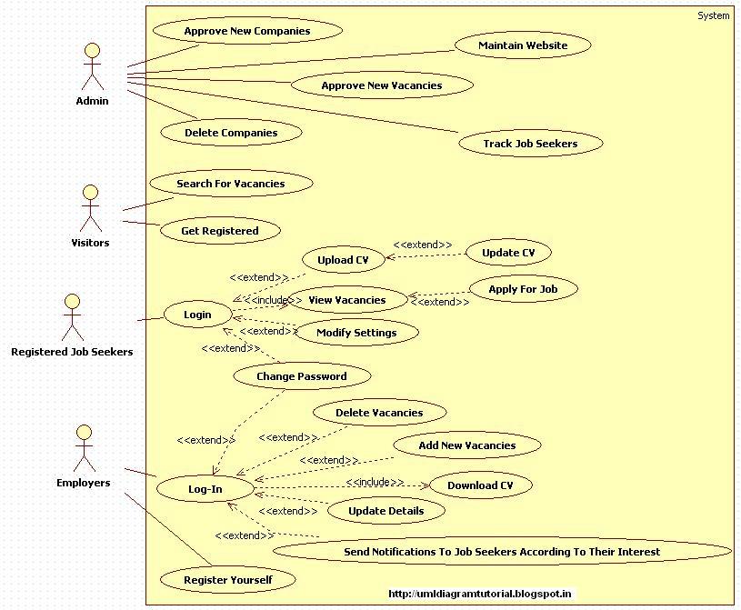 Unified Modeling Language Online Job Portal Use Case Diagram
