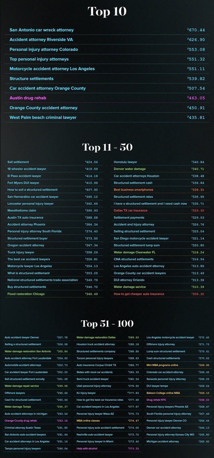 Google's Top 10 through 50 Most Expensive Keywords