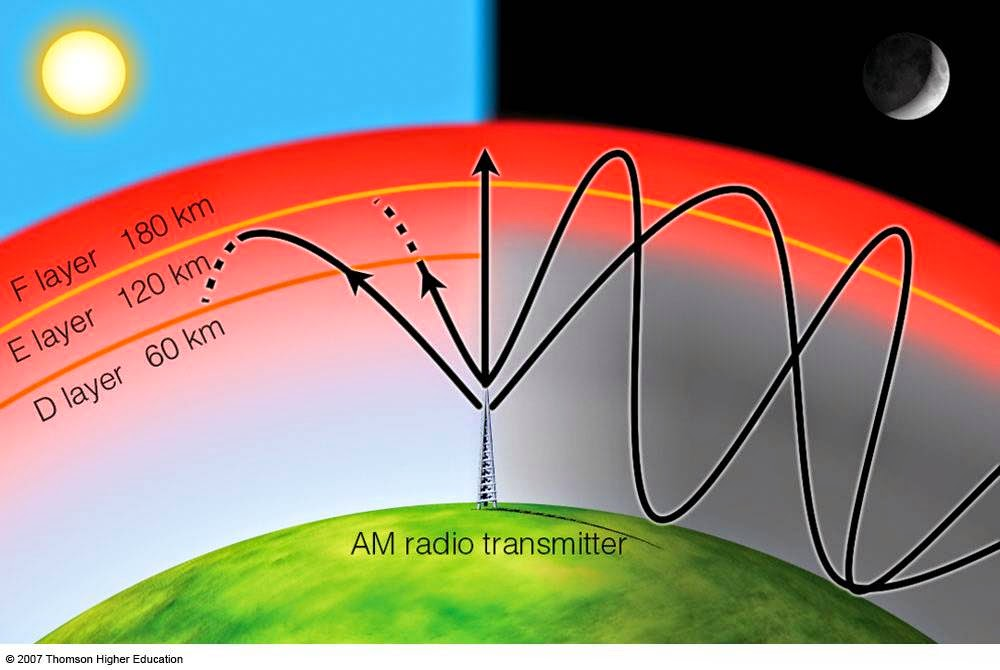 Gelombang Elektromagnetik Pengertian dan Istilah-Istilah Gelombang