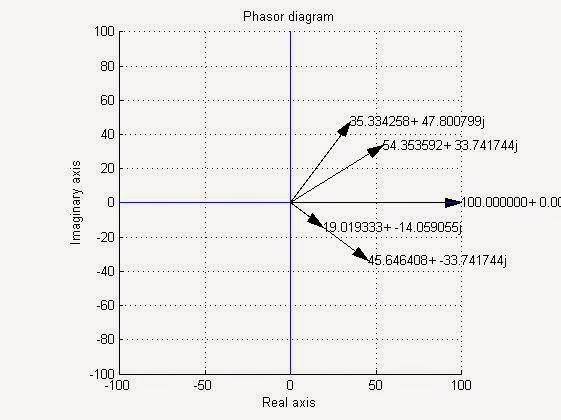 Keltatenger & Odoaker: Phasor diagram in MATLAB