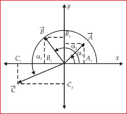 Menentukan Resultan Vektor dengan Metode analisis