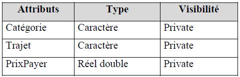 Examen de passage - Pratique - 2006 - JAVA - VB.NET - SQL SERVER Variante 8