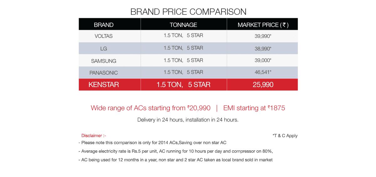 Kenstar Air Conditioner, Split AC Price Comparison With Voltas, LG, Samsung And Panasonic.