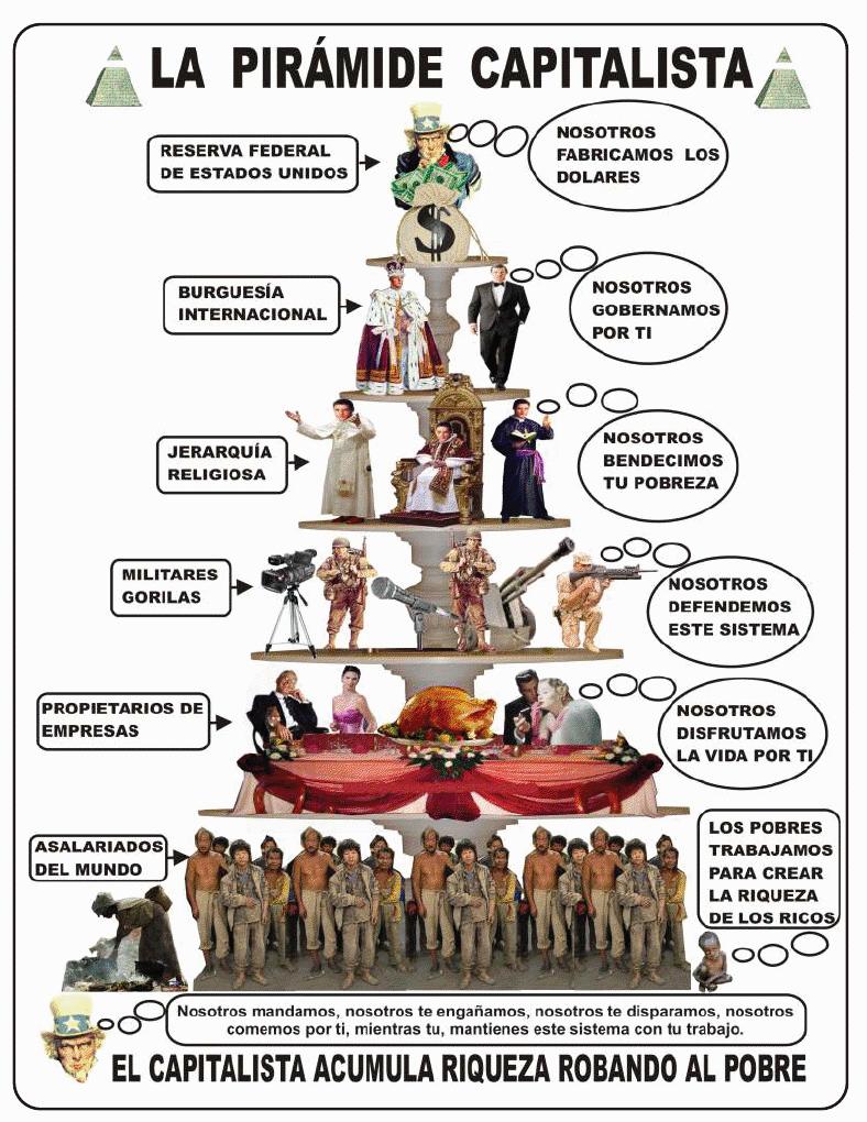 pirámide capitalista, explotación, injusticia, desigualdad
