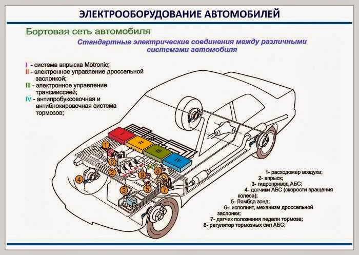 Электрооборудование для автомобилей своими руками