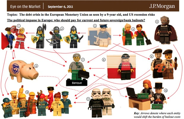 Lean Simulations: Euro crisis explained with Lego