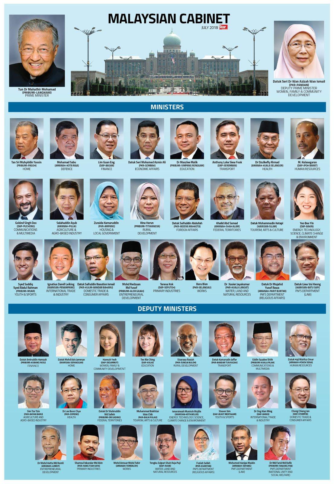 Cabinet Pakatan Harapan Malaysia 2018