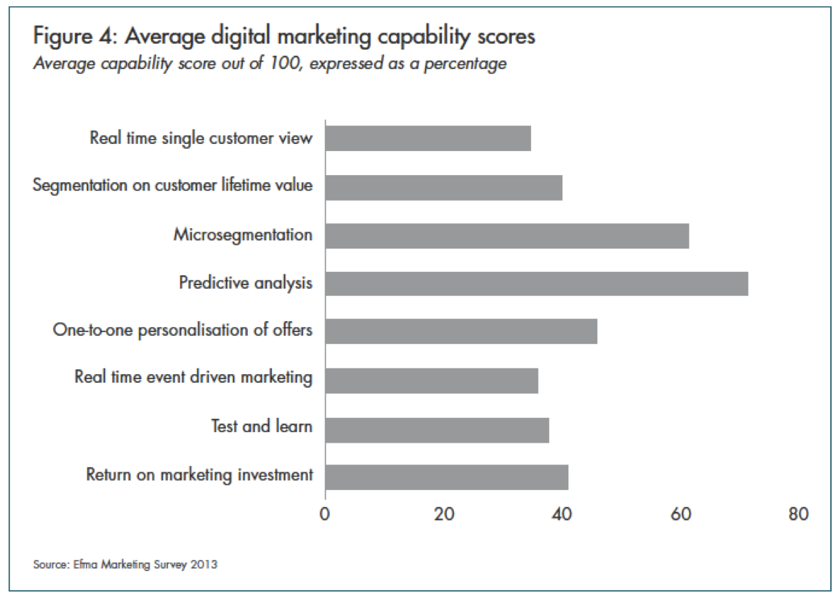 in addition most banks fell short on the ability to leverage real time event driven marketing or 1 1 personalization which is becoming expected by