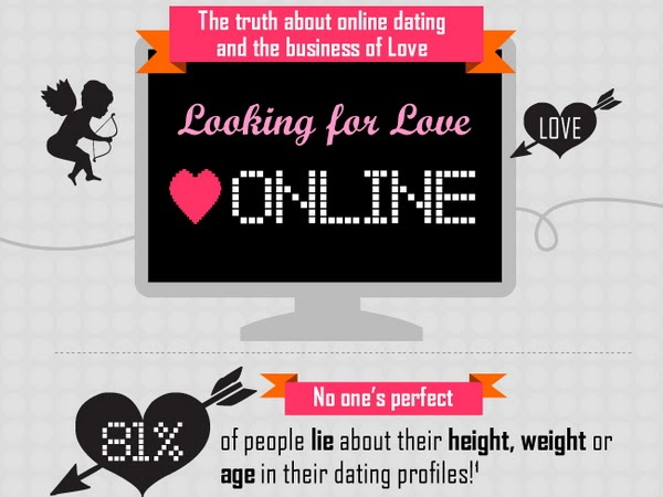 does internet dating work