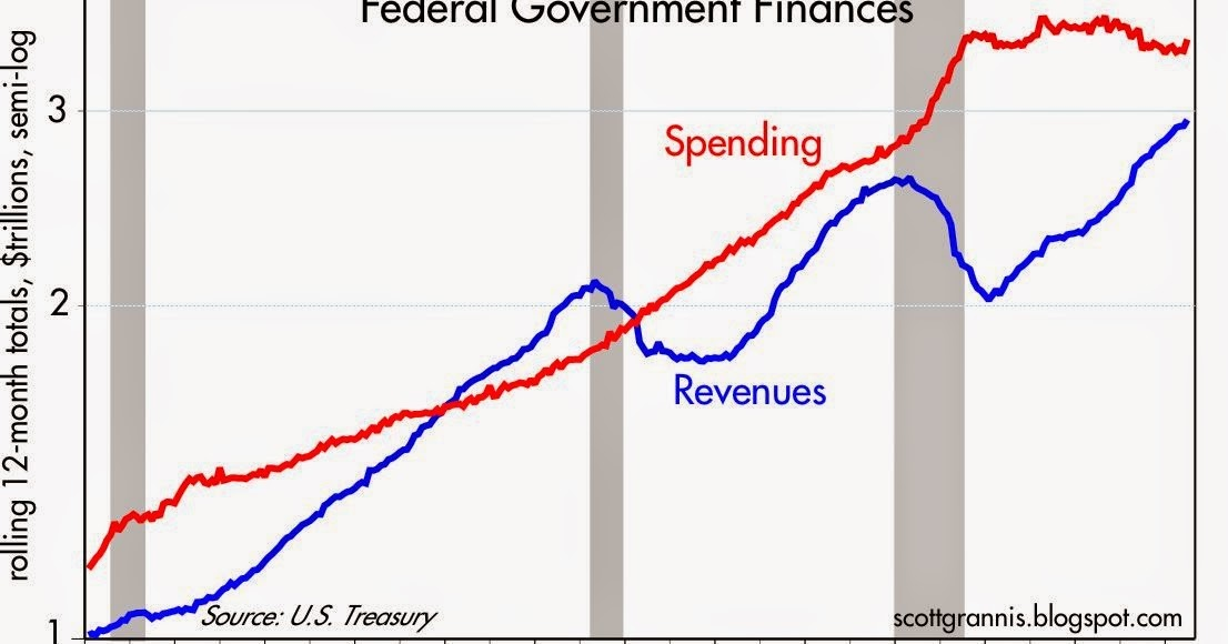 Fiscal policy update: revenue still strong