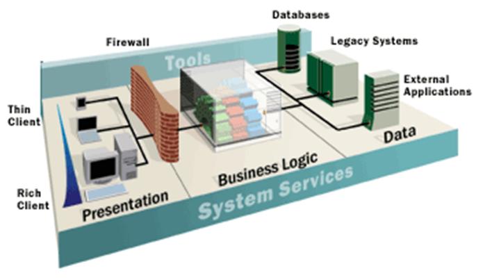 Ingenier a del software for Arquitectura de capas software