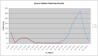 Shows the bi-modal distribution of correct and incorrect citations based on citation token matches.