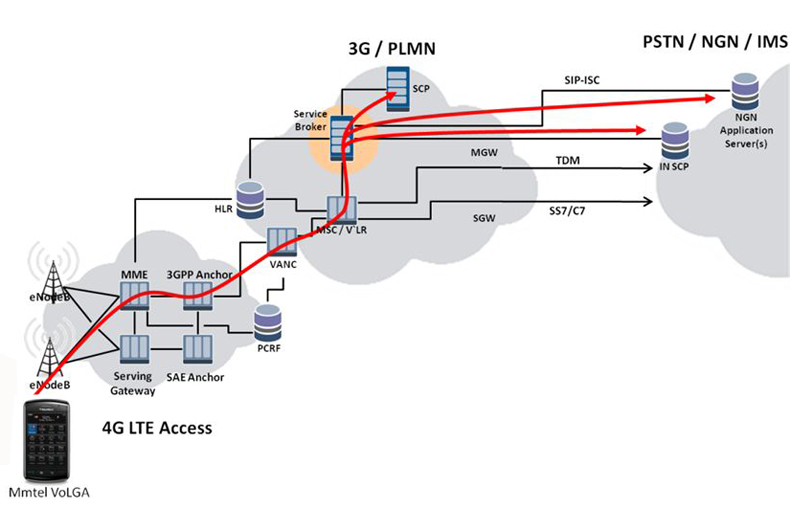 01 12 10 converge network digest for Architecture 3g