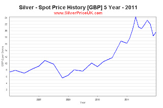 silver price 5 Year average