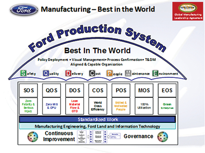 ford motor company supply chain management Lean supply chain and its effect on product cost and quality: a case study on ford motor company author(s).